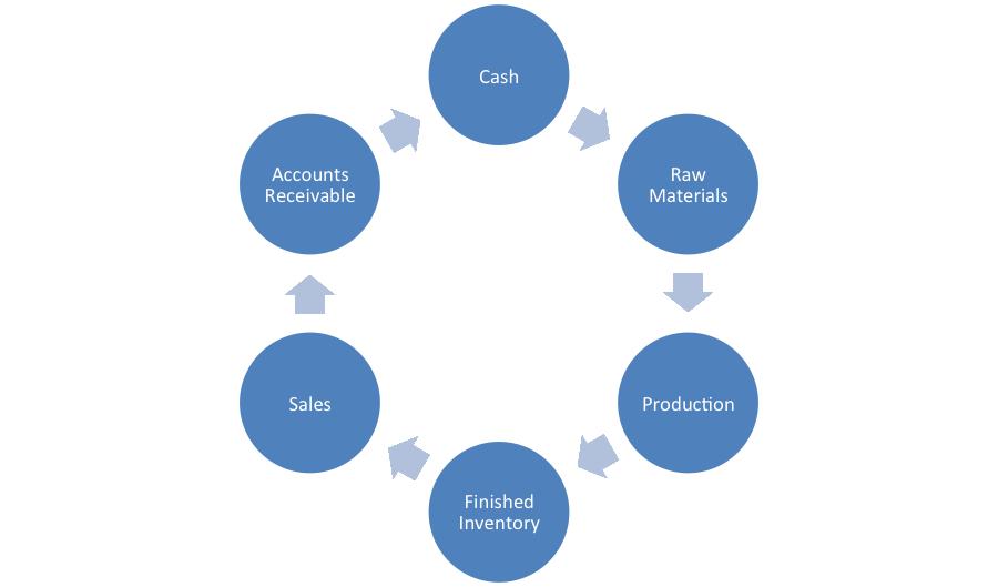 cash flow financing